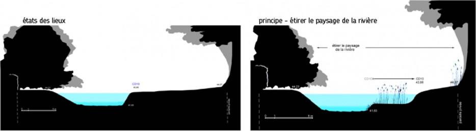 principe de base 1